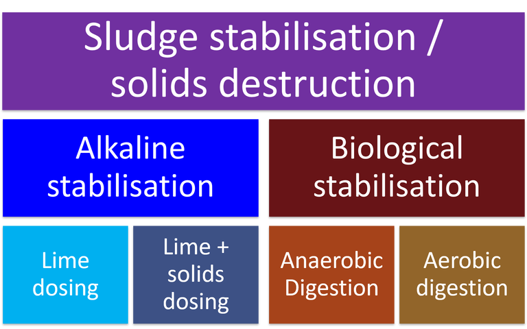 Sludge stabilisation hierarchy, showing alkaline and biological stabilisation methods