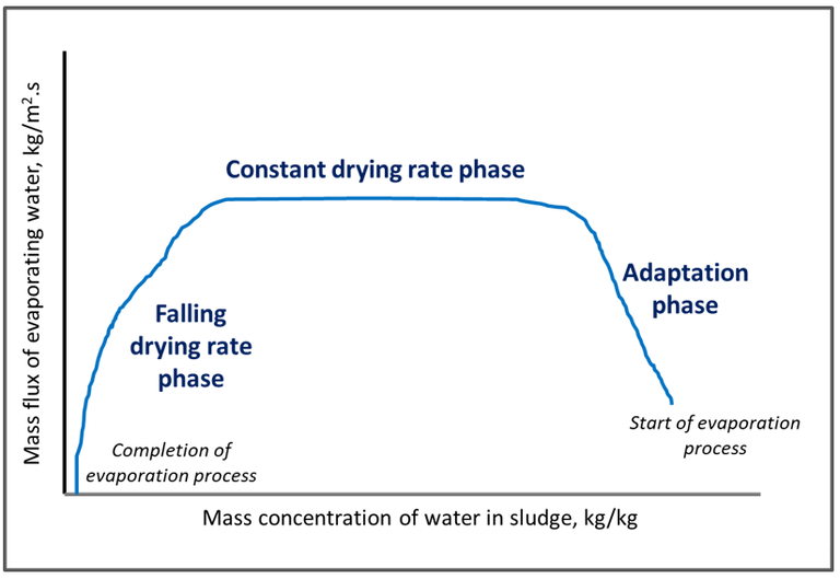 Drying curve for sewage sludge: flux of water evaporating from the sludge plotted against the sludge water concentration, indicating a plateau during the constant drying phase.