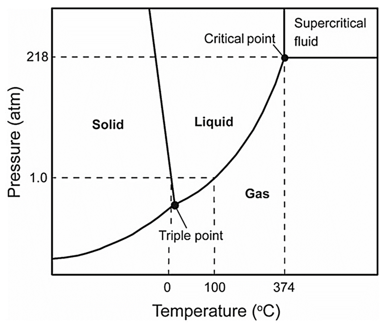 States of water as a function of temperature and pressure, showing the critical point and the supercritical region