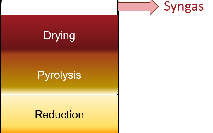 Counter-current gasifier reactor, showing four regions/steps of organics conversion to the syngas product. The four regions, from the reactor inlet to its outlet, are oxidation, reduction, pyrolysis and drying.