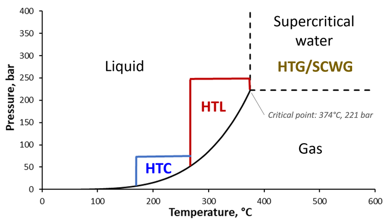 Hydrothermal processes and approximate regions of operation with reference to the pressure:temperature water phase diagram. (HTC: Hydrothermal carbonisation, HTL: Hydrothermal liquefaction, HTG/SCWG: Hydrothermal gasification/supercritical water gasification.)