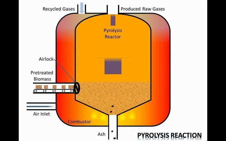 Example of biomass pyrolysis treatment scheme (Jin Wang and Peter He, Biofuels Edu)