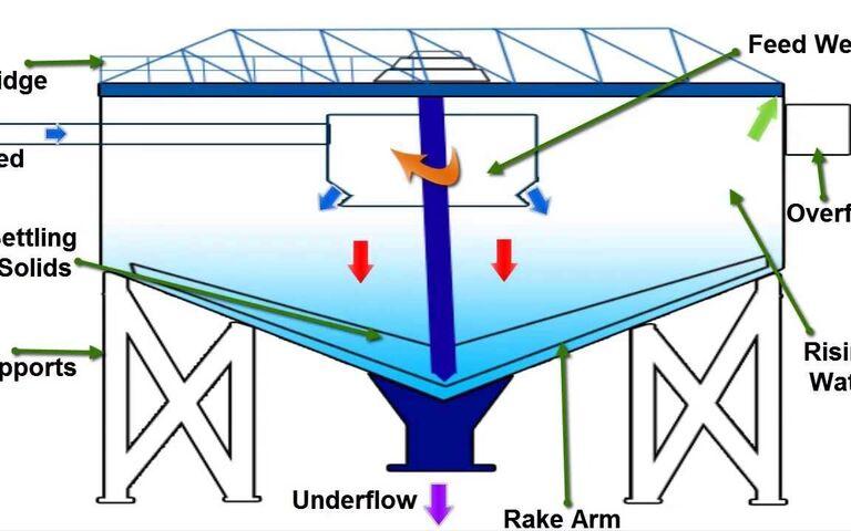 Gravity thickener principles (Indian School of Mines)