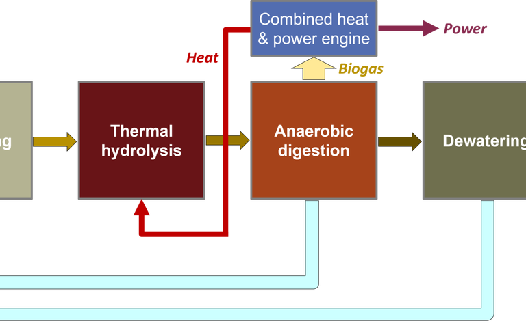 Schematic of intensification of AD by thermal hydrolysis, showing thickening, TH, AD and post-AD DW. Coversion of biogas be CHP engine included.